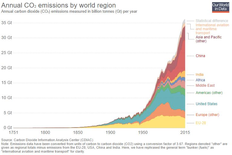 CO2 emissions vs time