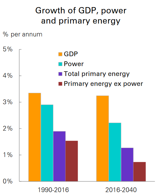 growth_gdp_power_primary energy