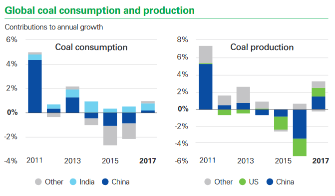 world coal consumption & production