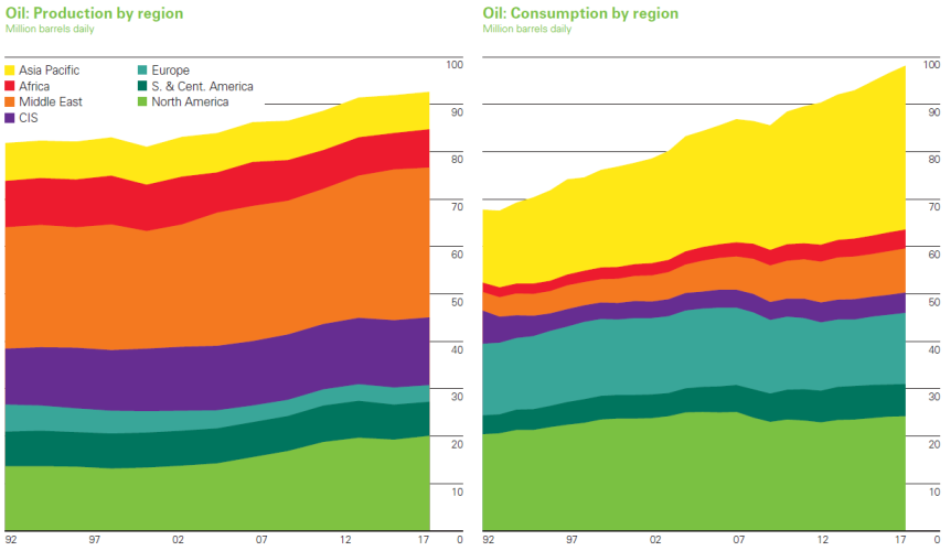 world oil consumption & production