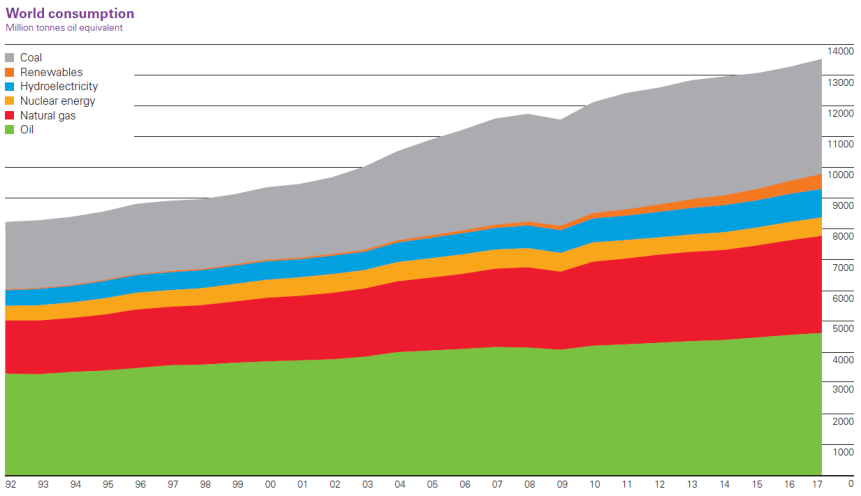 world primary energy consumption by source