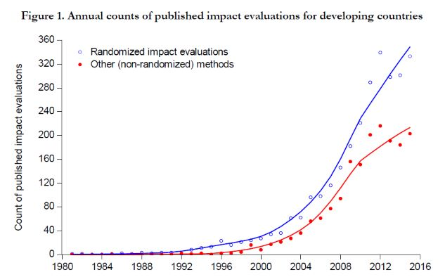instances of randomized control trials over time