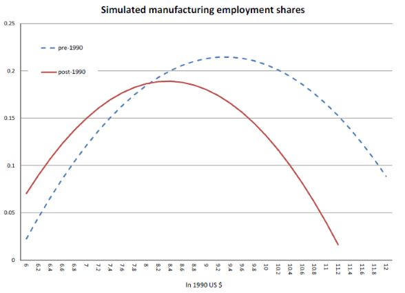 simulated manufacturing employment shares