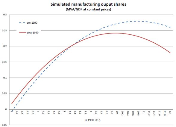 simulated manufacturing output shares