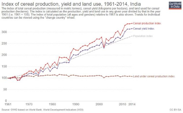 India_Crop Yield-Production_Population_Land Cultivation