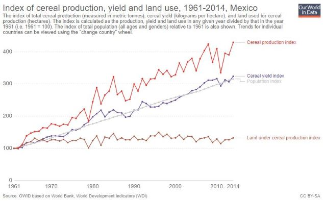 Mexico_Crop Yield-Production_Population_Land Cultivation