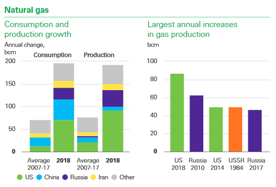 gas prod growth