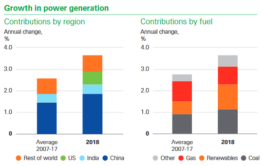 power demand growth
