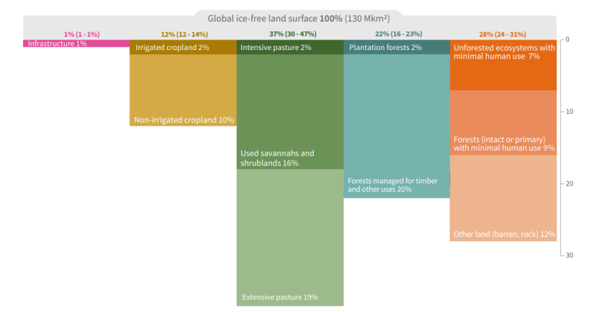 global land use