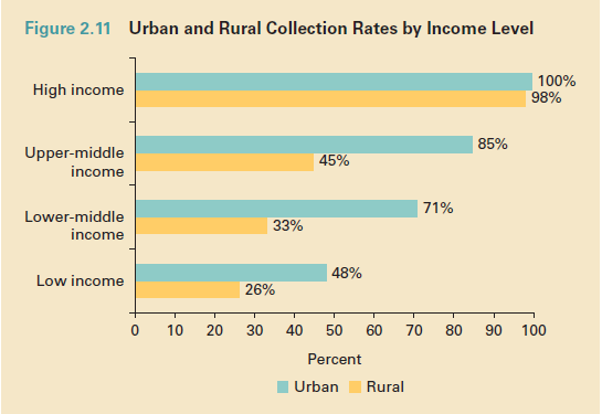 waste collection by income level_urban rural