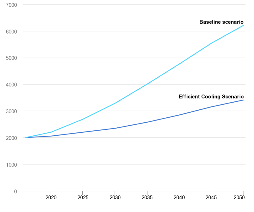 space-cooling-energy-demand-growth-and-savings-potential-baseline-and-cooling-scenario-2016-2050