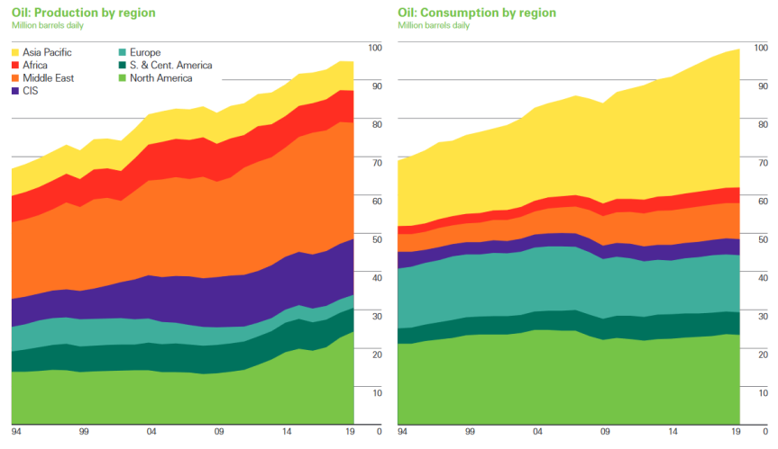 oil prod-cons by region