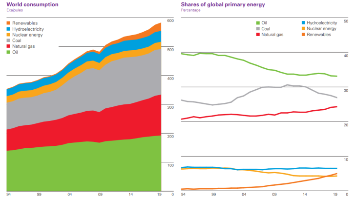 world primary energy