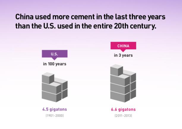 concrete stats