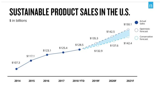 sustainable product sales_US